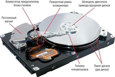 Конструкция жесткого диска